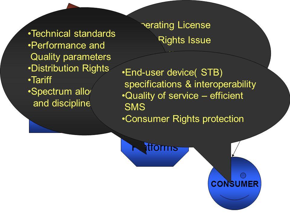 REGULATORY Content Distribution Platforms Operating License