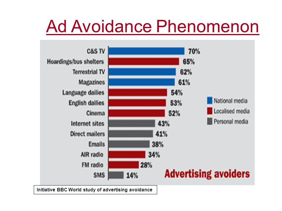 Initiative BBC World study of advertising avoidance
