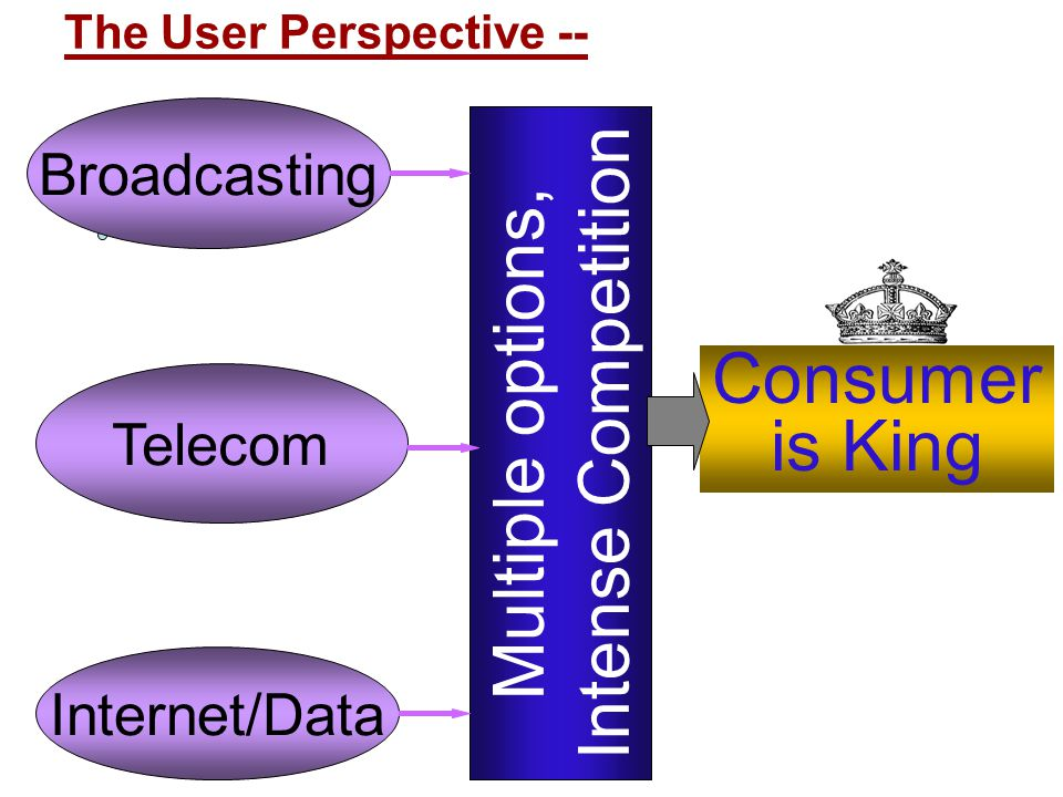 Intense Competition Multiple options, Consumer is King Broadcasting