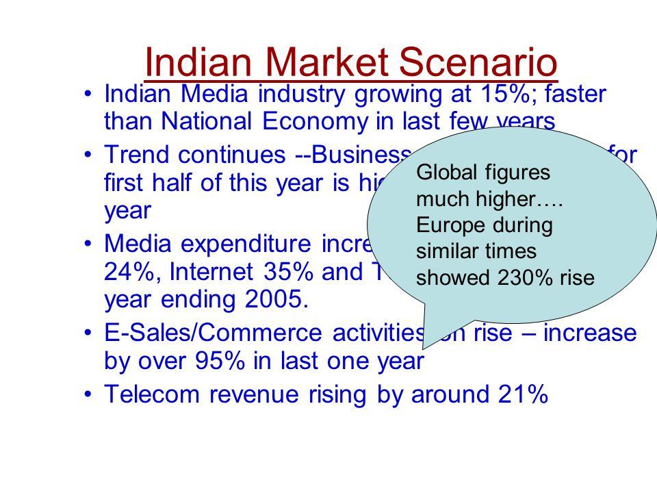 Indian Market Scenario