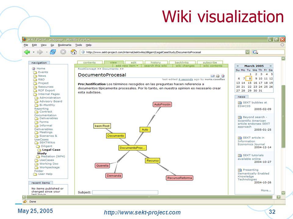 Wiki visualization May 25, 2005