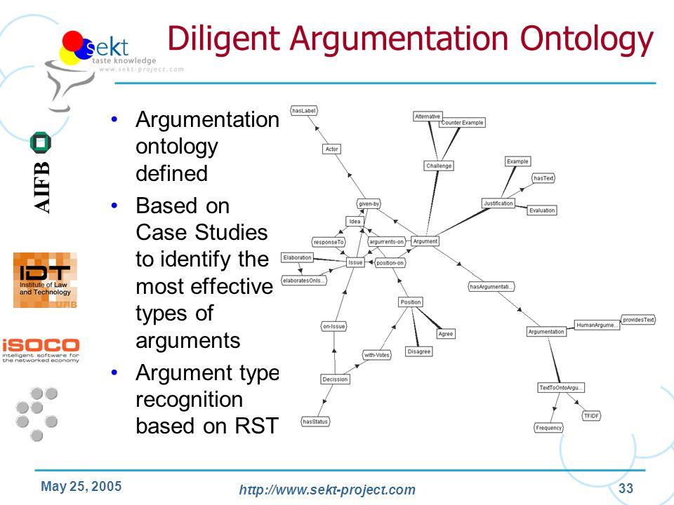 Diligent Argumentation Ontology