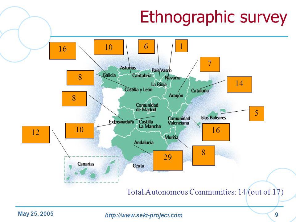 Ethnographic survey 10. 6. 1. 16. 7. 8. 14. 8. 5. 10. 16. 12. 8. 29. Total Autonomous Communities: 14 (out of 17)