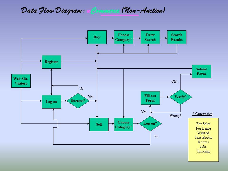 Data Flow Diagram: uCommerce (Non-Auction)