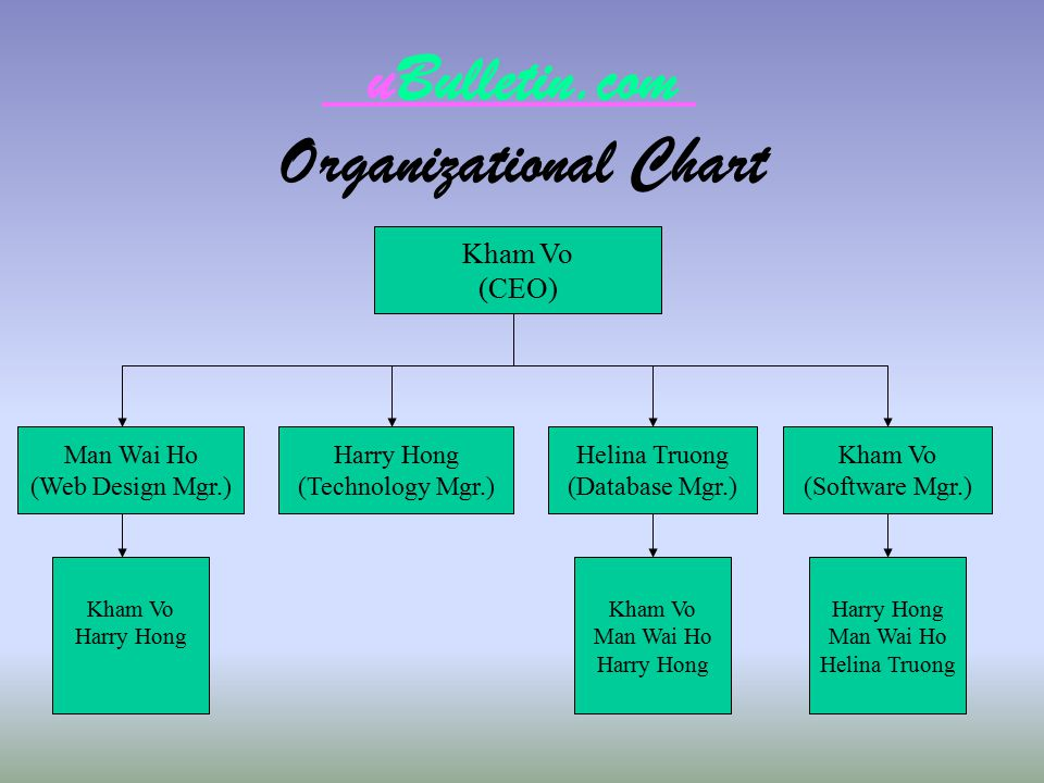 uBulletin.com Organizational Chart