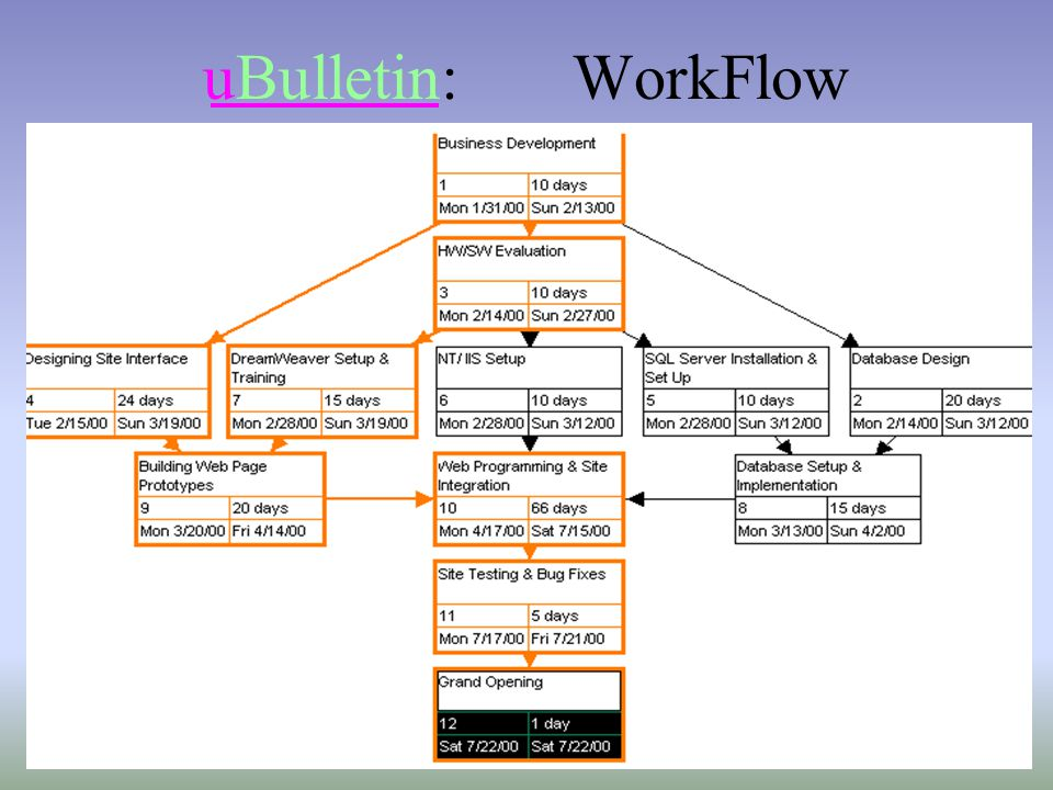 uBulletin: WorkFlow
