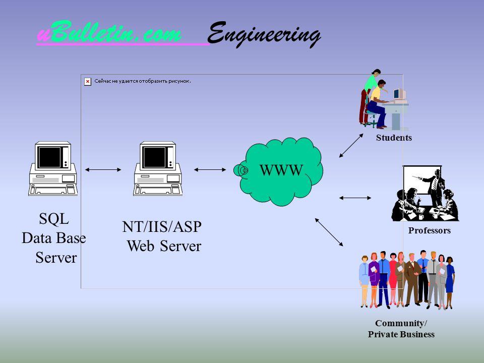 uBulletin.com Engineering