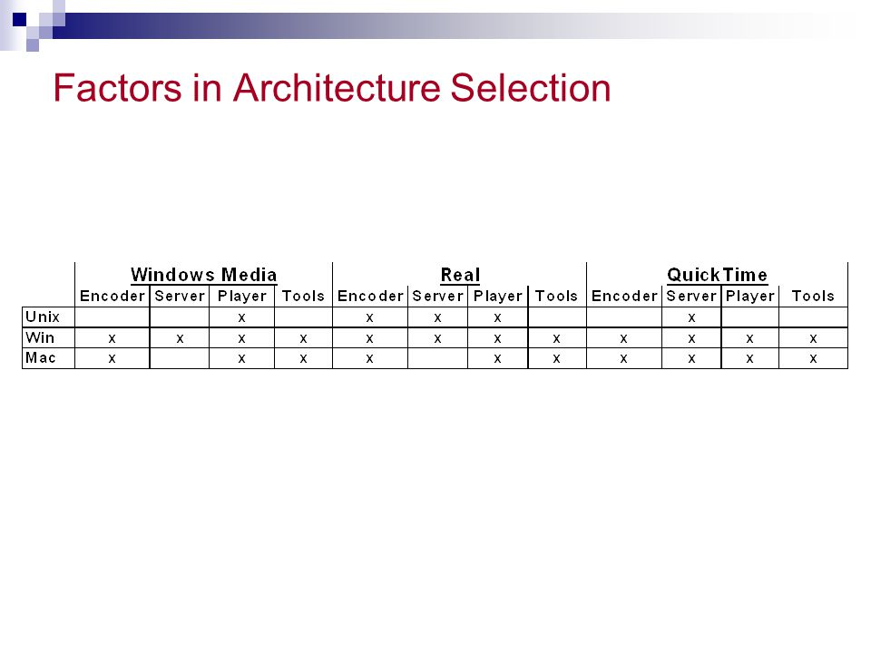 Factors in Architecture Selection