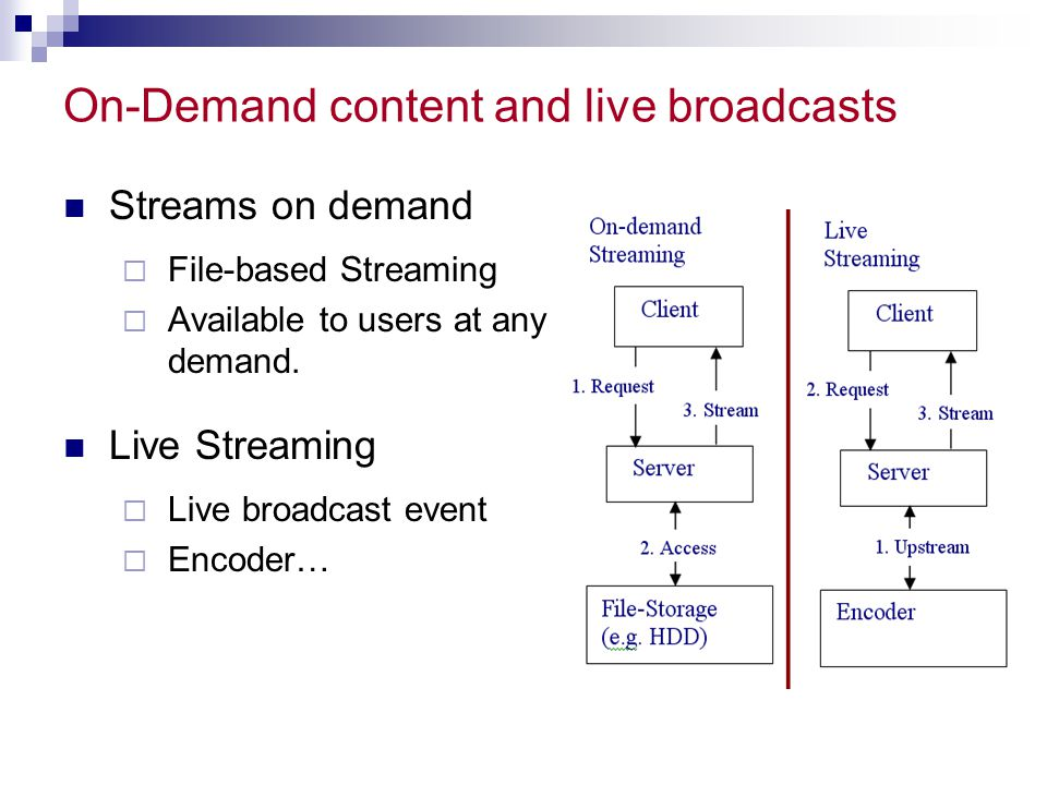 On-Demand content and live broadcasts