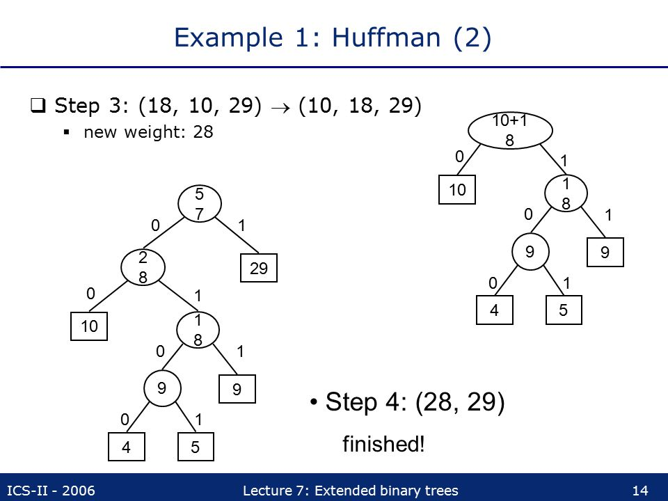 Example 1: Huffman (2) Step 4: (28, 29) finished!