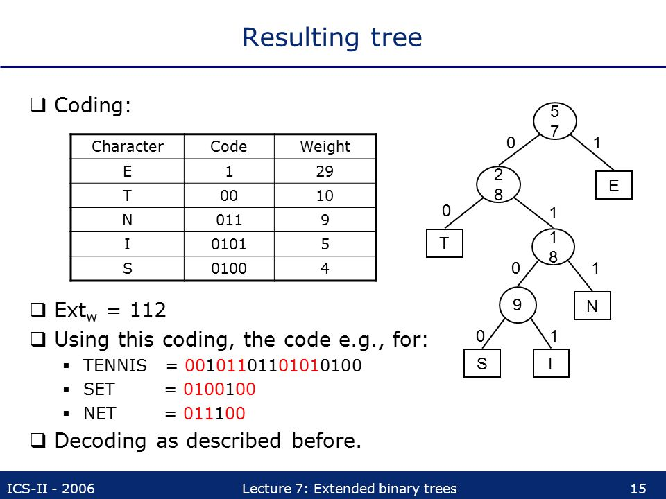 Resulting tree Coding: Extw = 112