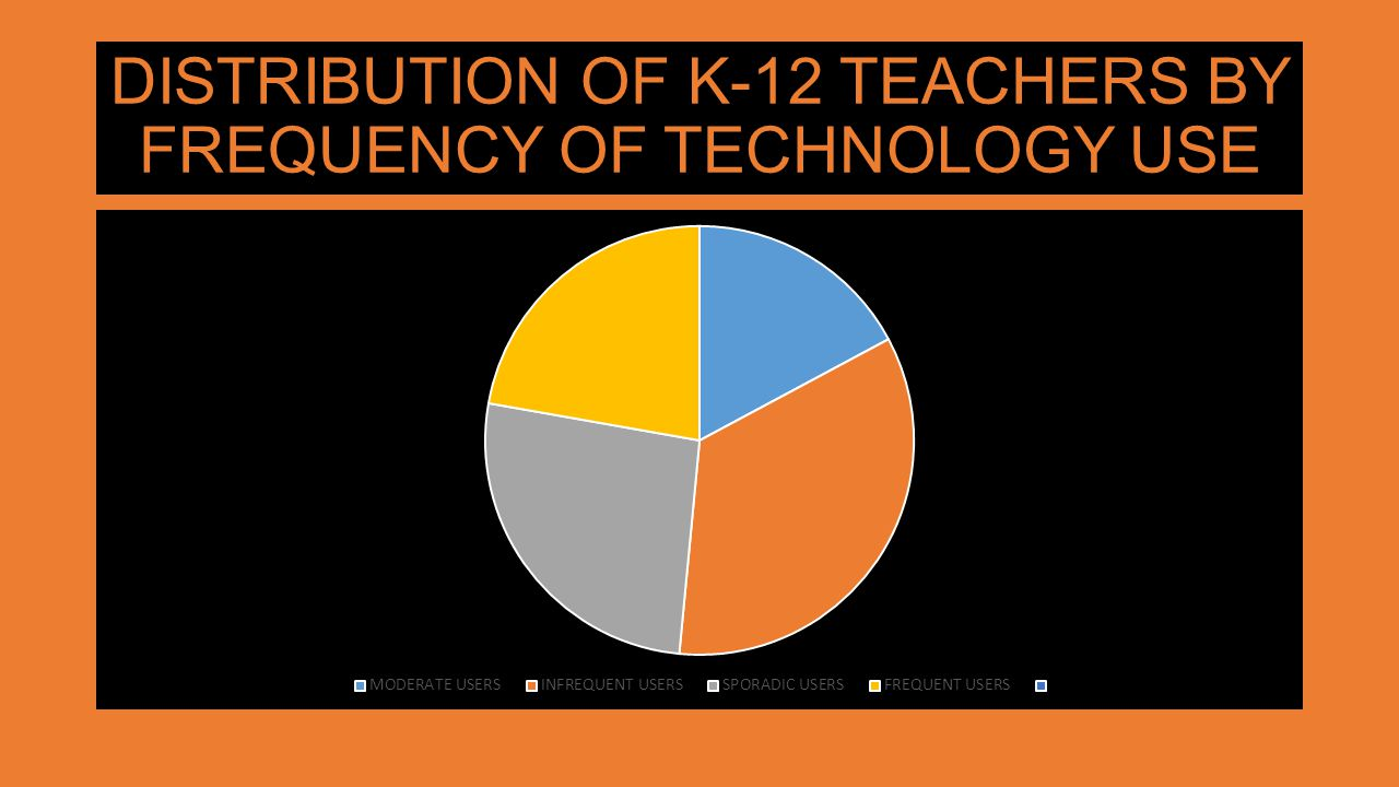 DISTRIBUTION OF K-12 TEACHERS BY FREQUENCY OF TECHNOLOGY USE