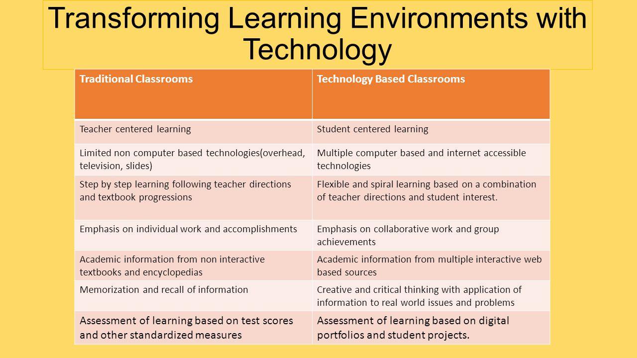 Transforming Learning Environments with Technology