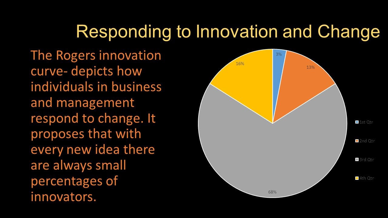 Responding to Innovation and Change