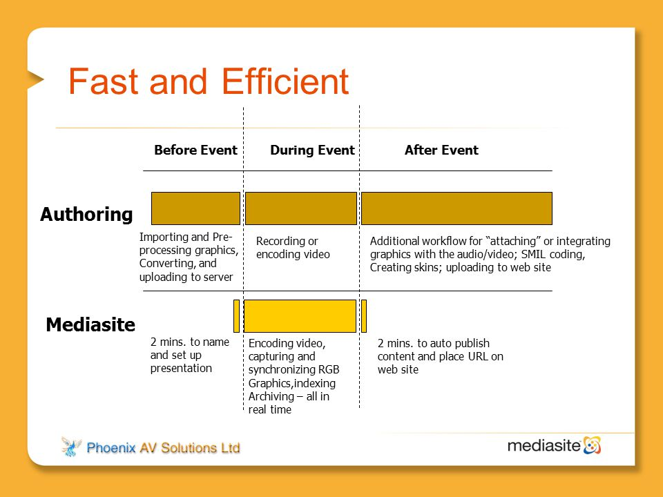 Fast and Efficient Authoring Mediasite Before Event During Event