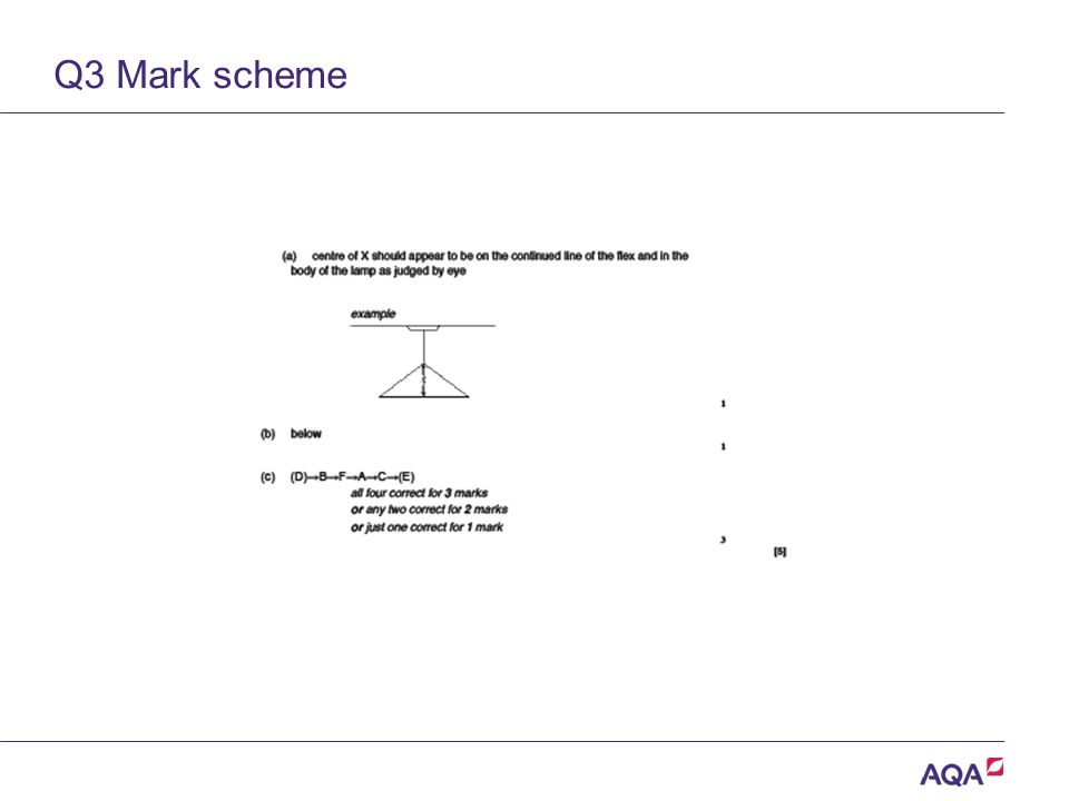 Q3 Mark scheme Version 2.0 Copyright © AQA and its licensors.