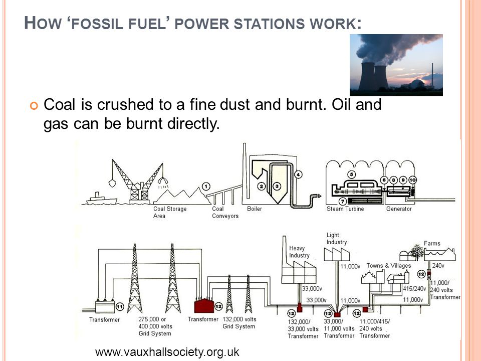 How 'fossil fuel' power stations work: