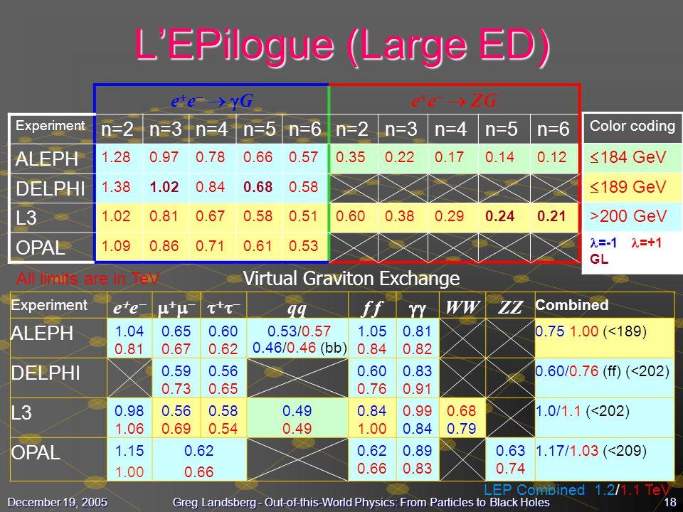 Virtual Graviton Exchange