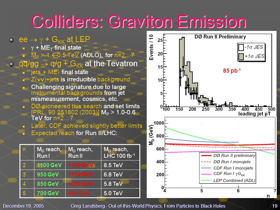 Colliders: Graviton Emission