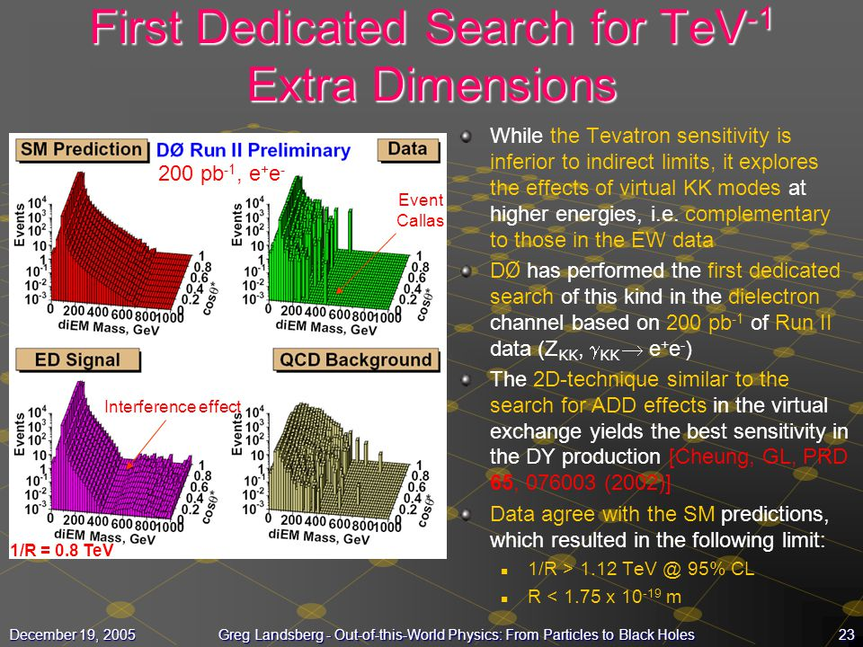 First Dedicated Search for TeV-1 Extra Dimensions