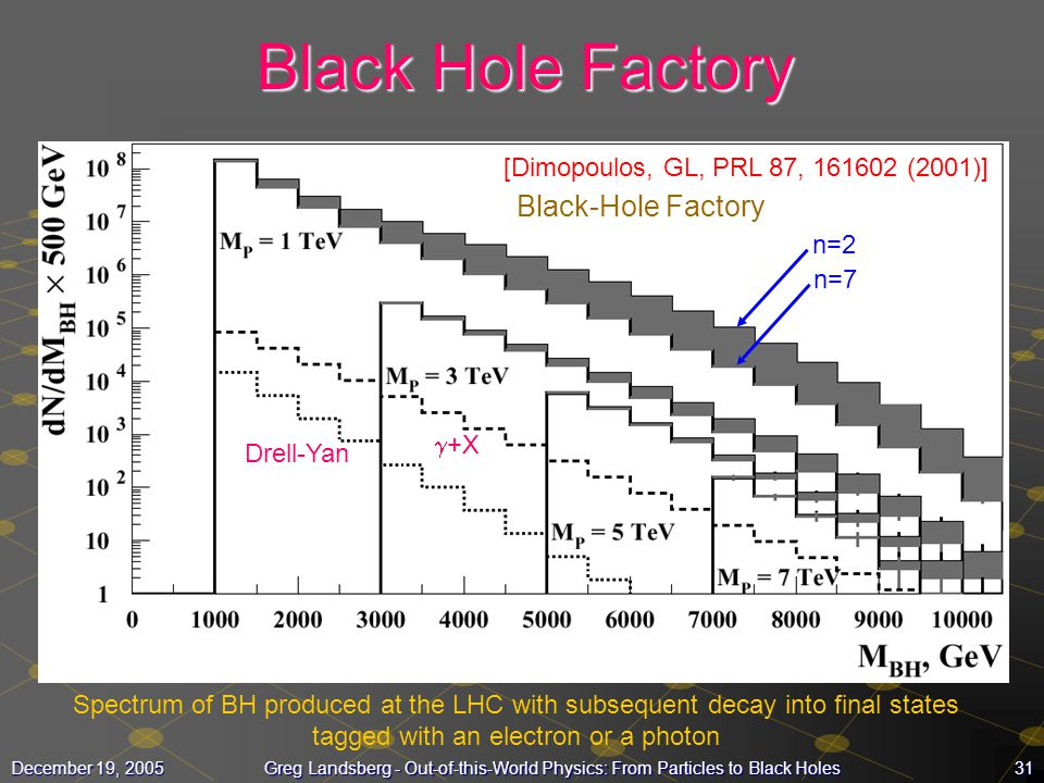 Black Hole Factory Black-Hole Factory