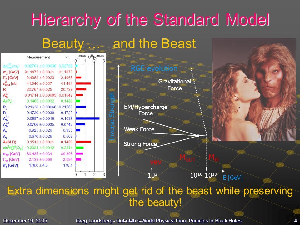 Hierarchy of the Standard Model