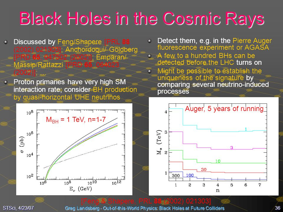 Black Holes in the Cosmic Rays