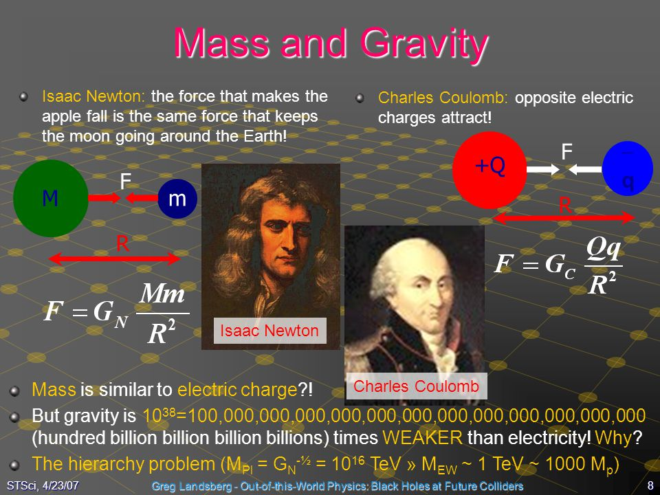 Mass and Gravity F +Q -q F M m R R