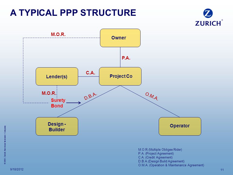 A TYPICAL PPP STRUCTURE