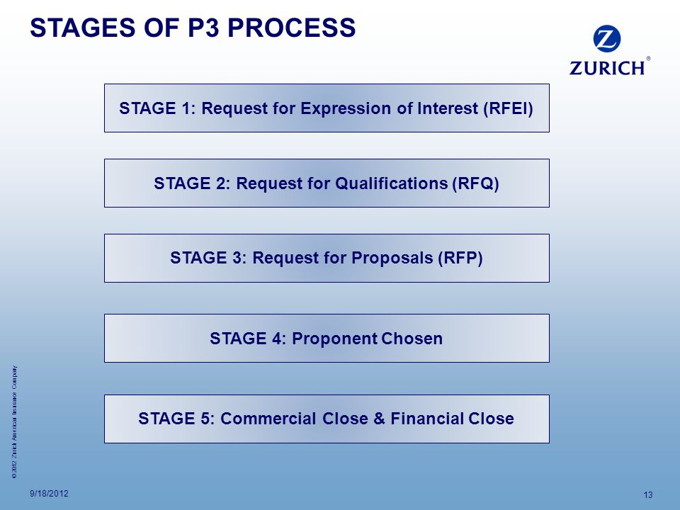 STAGES OF P3 PROCESS STAGE 1: Request for Expression of Interest (RFEI) STAGE 2: Request for Qualifications (RFQ)