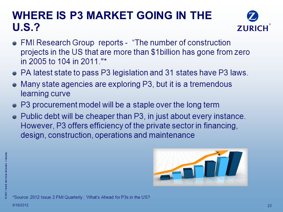 WHERE IS P3 MARKET GOING IN THE U.S.