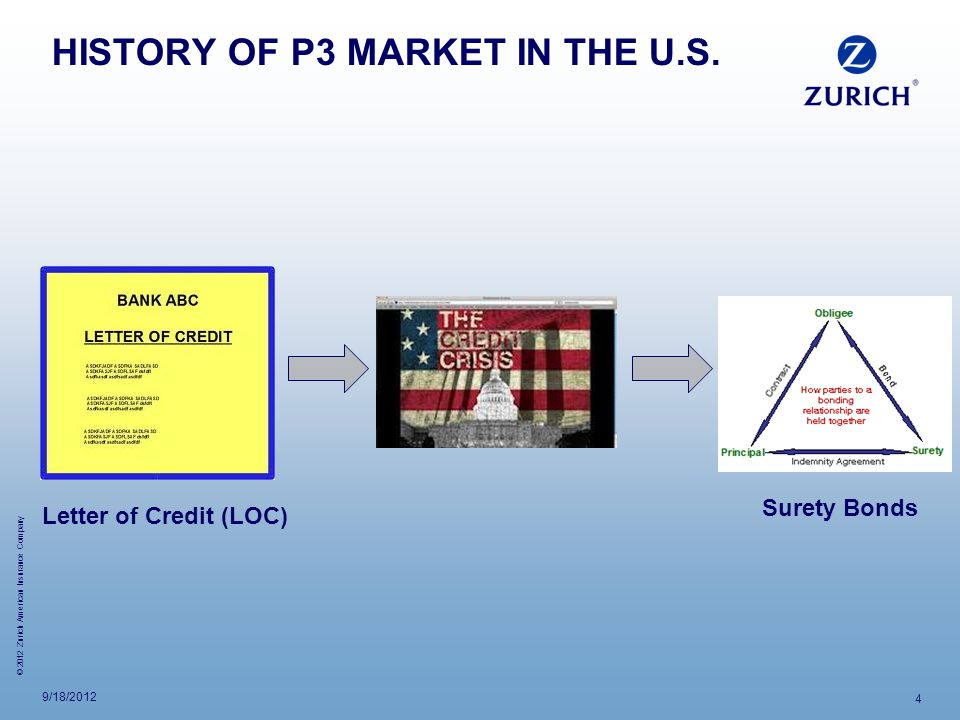 HISTORY OF P3 MARKET IN THE U.S.