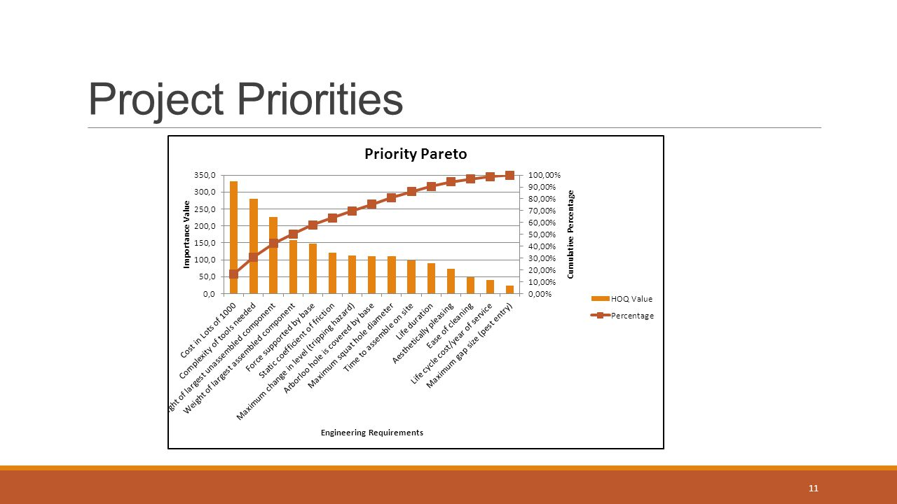 Project Priorities