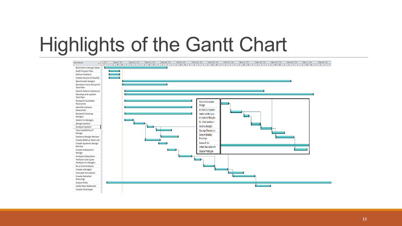 Highlights of the Gantt Chart