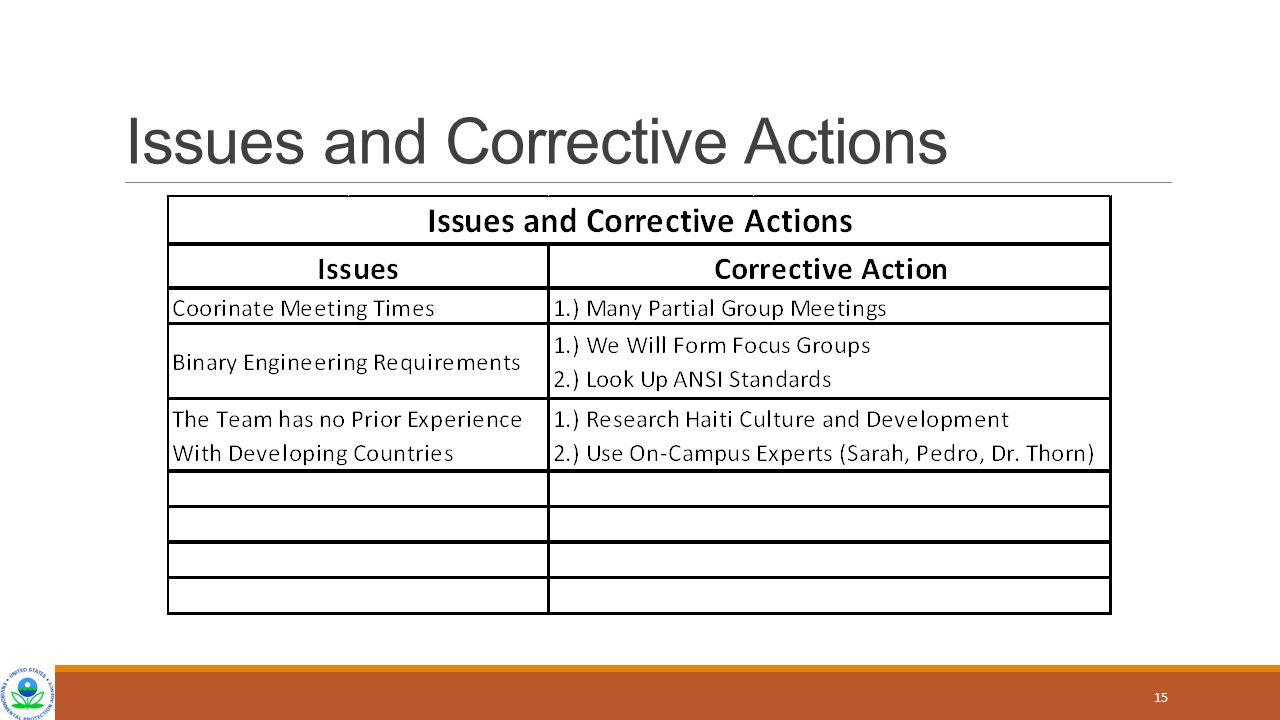 Issues and Corrective Actions