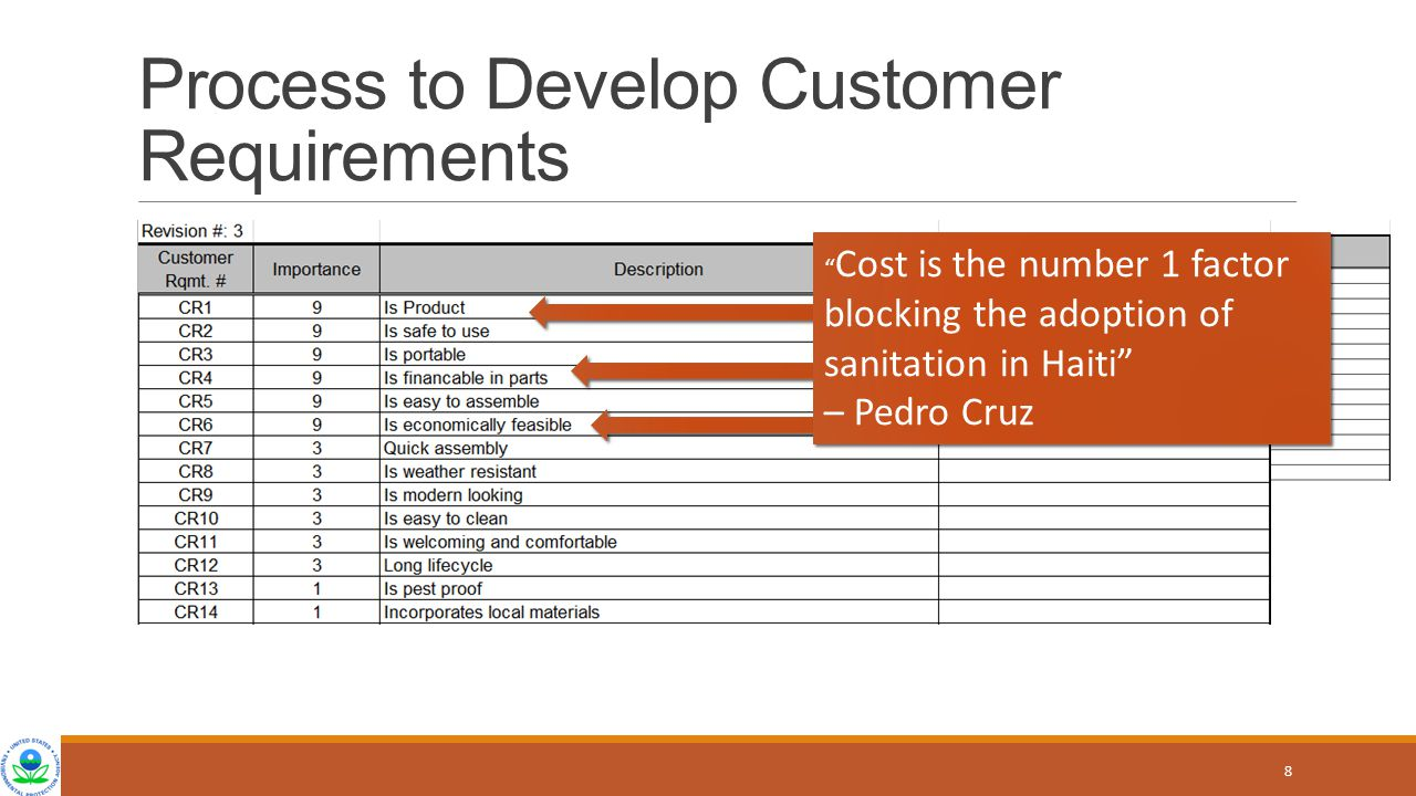 Process to Develop Customer Requirements