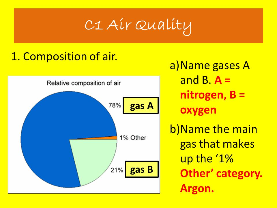 C1 Air Quality 1. Composition of air.