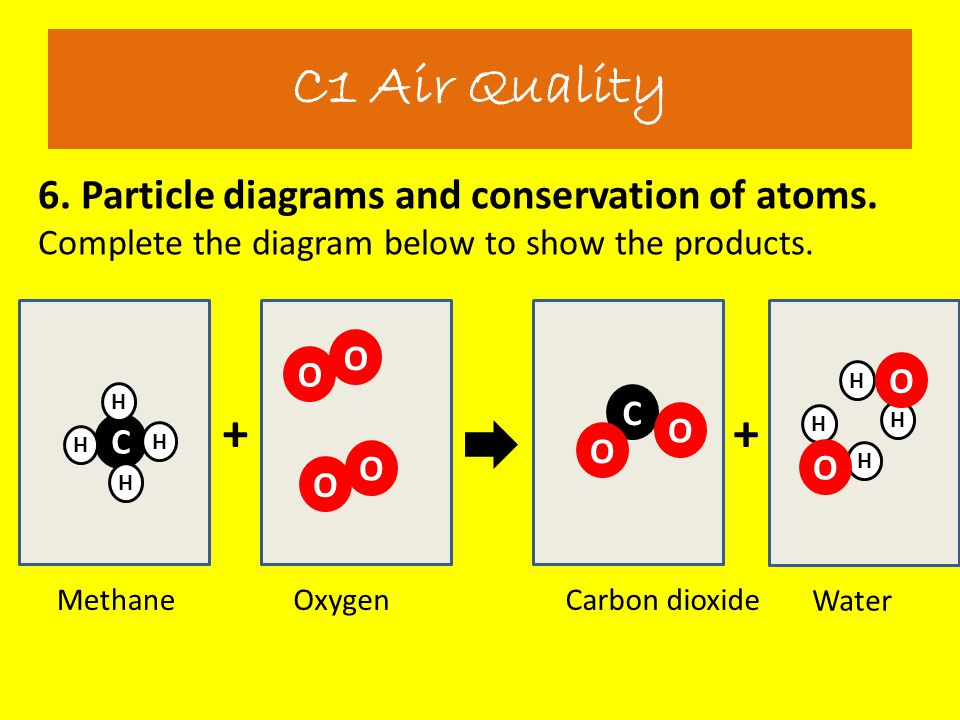 C1 Air Quality 6. Particle diagrams and conservation of atoms. Complete the diagram below to show the products.