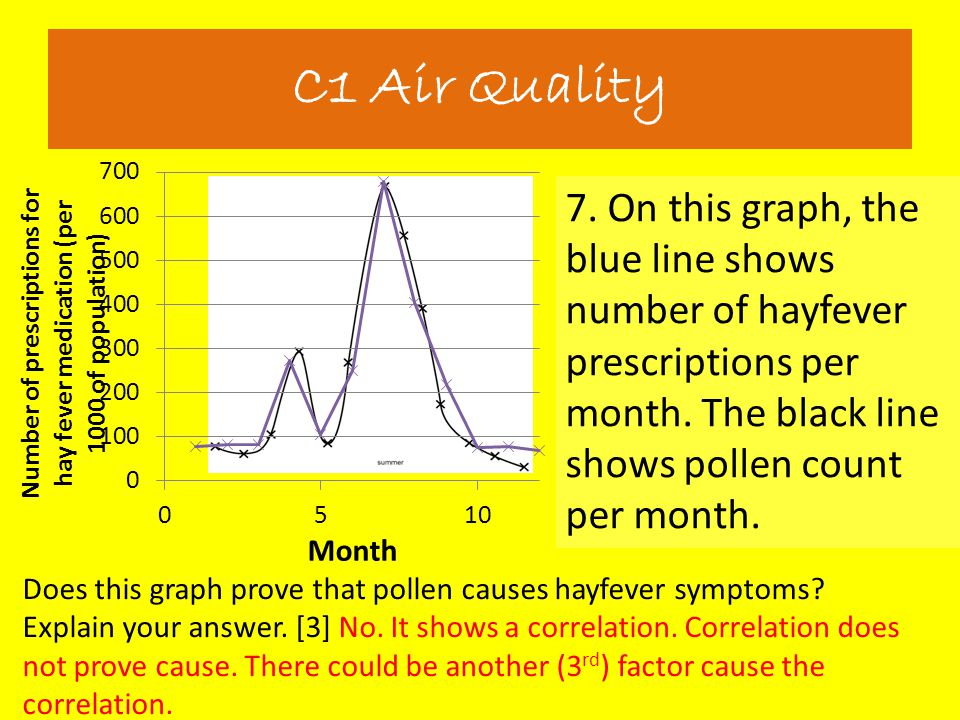 C1 Air Quality 7. On this graph, the blue line shows number of hayfever prescriptions per month. The black line shows pollen count per month.
