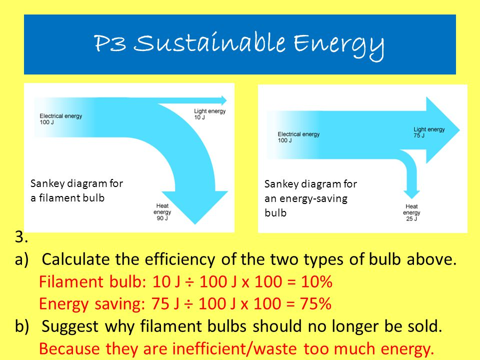 P3 Sustainable Energy Sankey diagram for a filament bulb. Sankey diagram for an energy-saving bulb.
