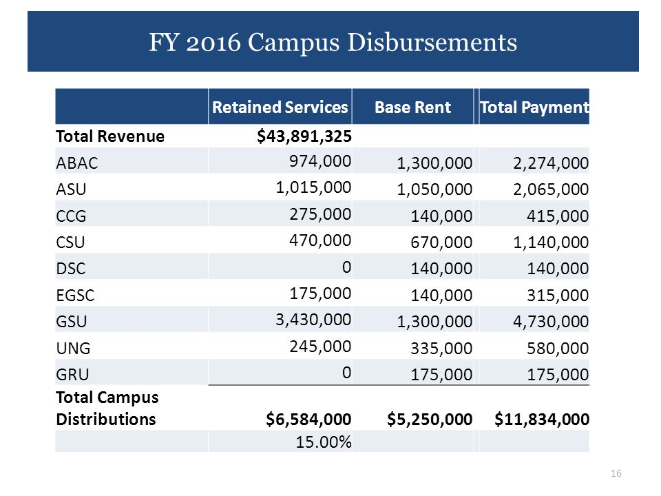 FY 2016 Campus Disbursements