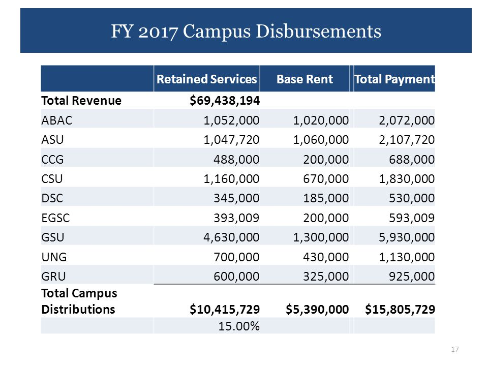 FY 2017 Campus Disbursements