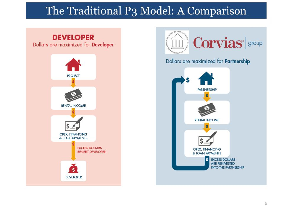 The Traditional P3 Model: A Comparison