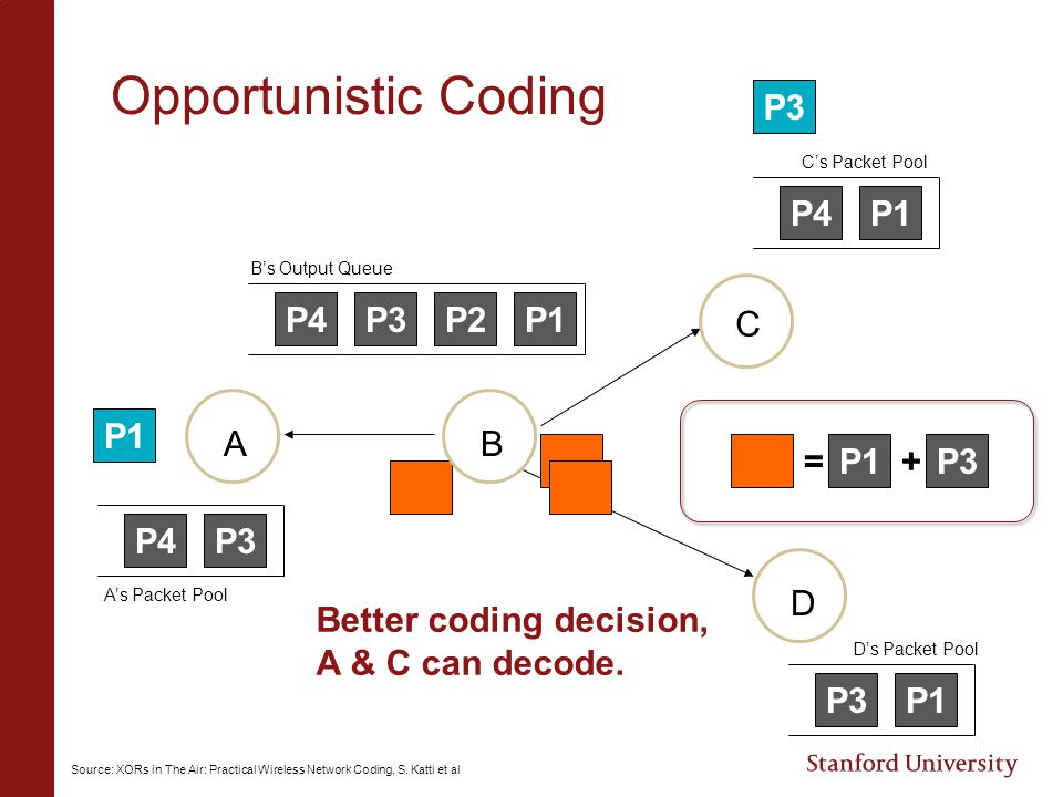Opportunistic Coding P3 P4 P1 P4 P3 P2 P1 C P1 A B = P1 + P3 P4 P3 D