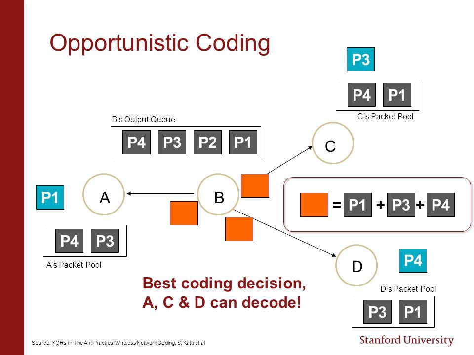 Opportunistic Coding P3 P4 P1 P4 P3 P2 P1 C P1 A B = P1 + P3 + P4 P4