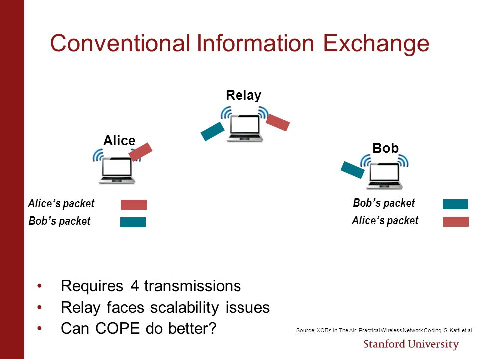 Conventional Information Exchange