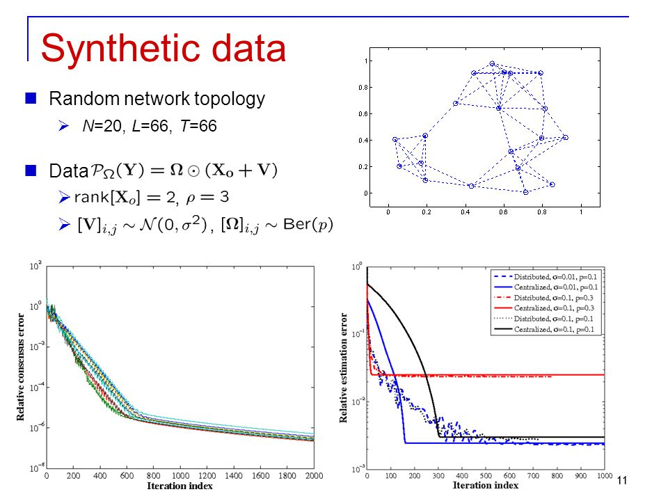 Synthetic data Random network topology N=20, L=66, T=66 Data , 11 11