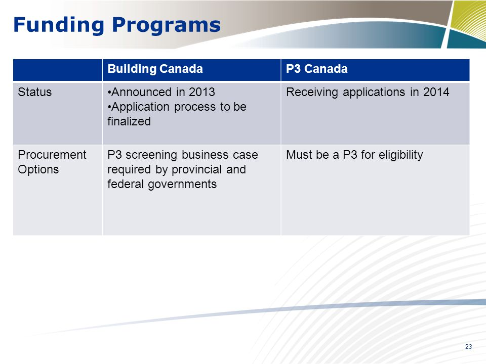 Funding Programs Building Canada P3 Canada Status Announced in 2013