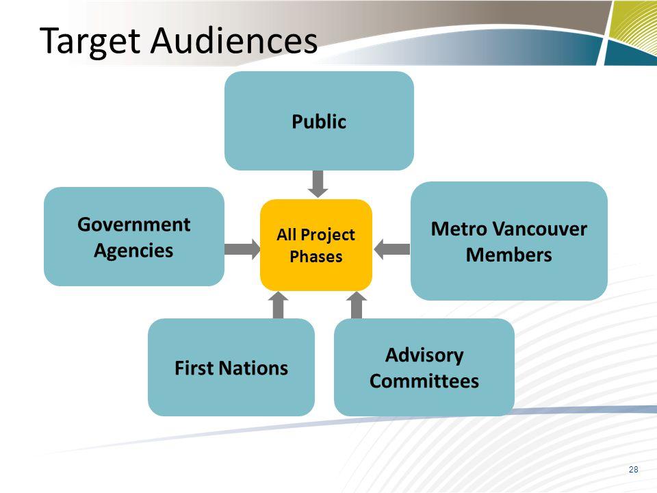 Metro Vancouver Members