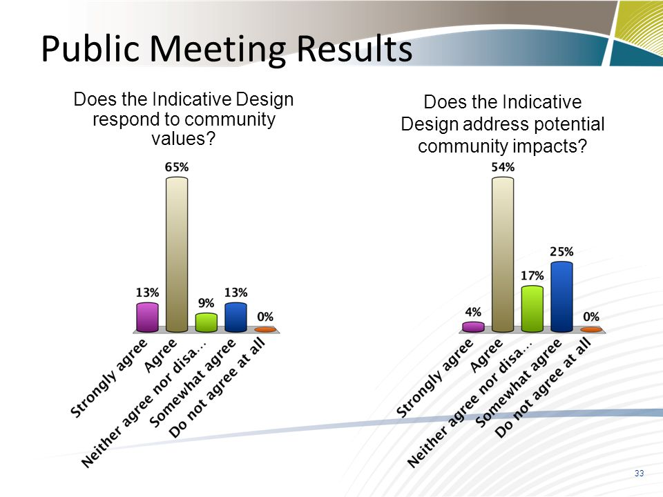 Public Meeting Results